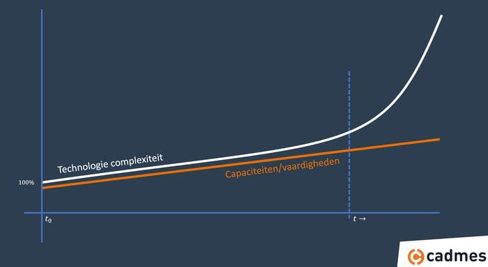 Hockeystick diagram Technologie versus vaardigheden
