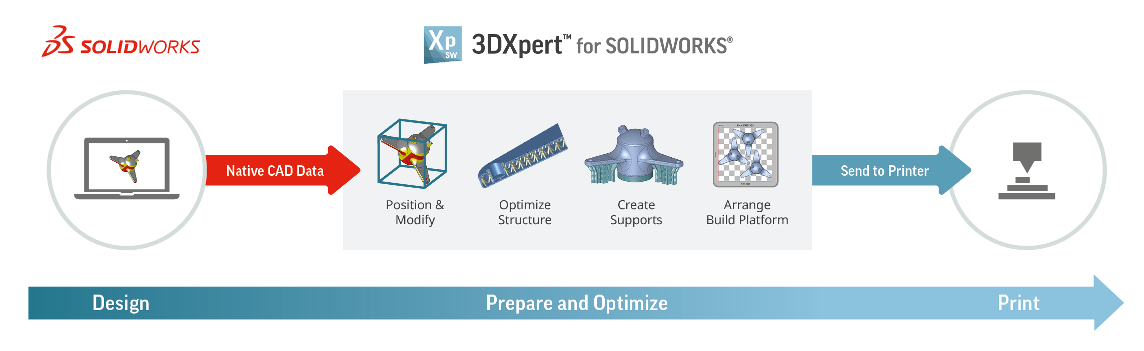 Direct Path from SOLIDWORKS to Additive Manufacturing-1